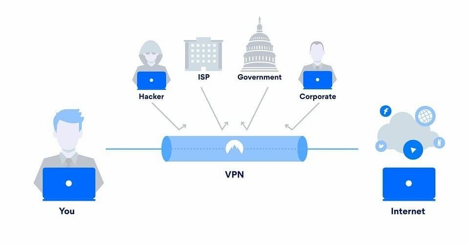 VPN hoạt động thế nào? Chúng có an toàn không?